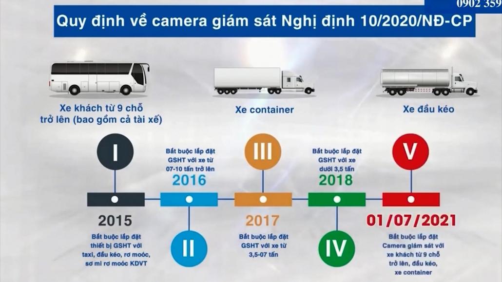 Xung quanh vấn đề lắp camera theo Nghị định 10 của Chính phủ - đã ps cm atgt 14.5