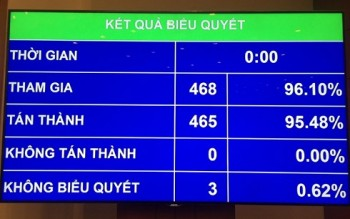 quoc hoi quyet toan boi chi ngan sach nam 2016 hon 248 nghin ty dong