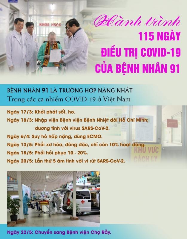 infographic qua trinh dieu tri va phuc hoi ky dieu cua benh nhan 91