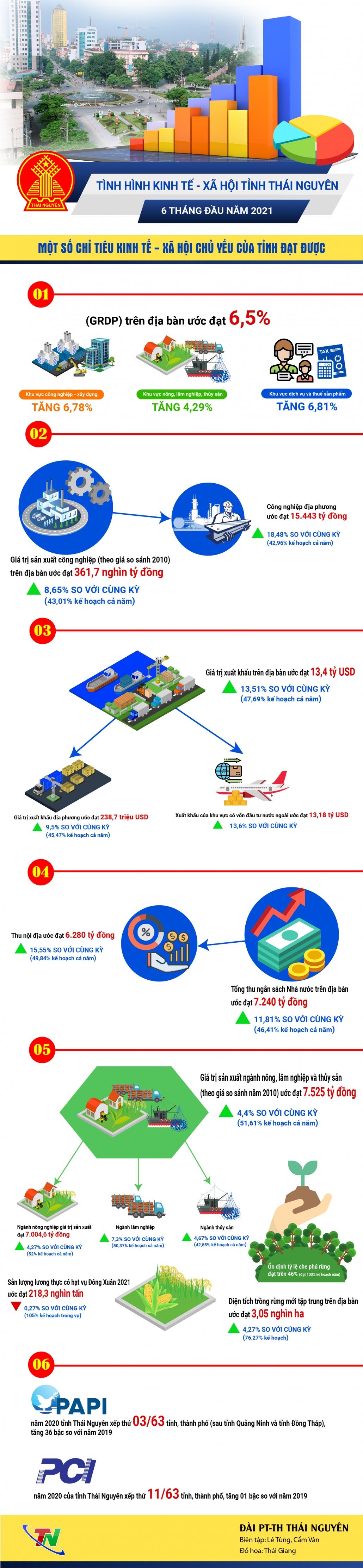 [Infographic] Một số chỉ tiêu kinh tế - xã hội tỉnh Thái Nguyên 6 tháng đầu năm 2021