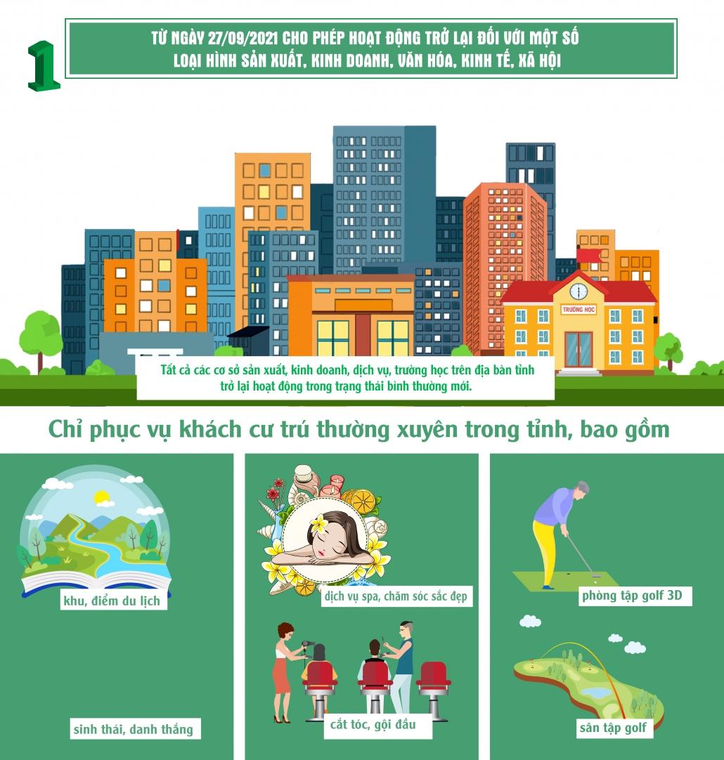 [Infographics]: Điều chỉnh một số biện pháp phòng, chống dịch COVID-19 (Số 4616-UBND-KGVX)