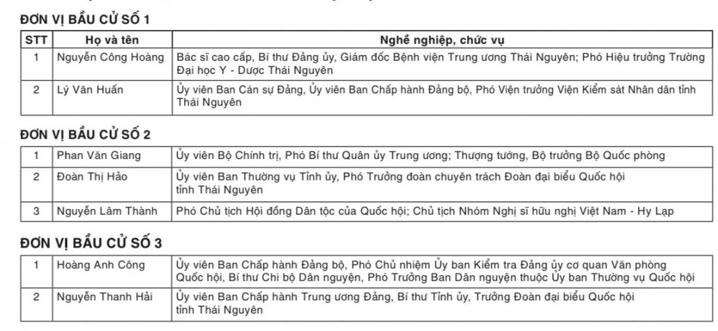 Danh sách trúng cử đại biểu Quốc hội khóa XV tỉnh Thái Nguyên