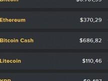 gia bitcoin hom nay giam manh do nha dau tu ban thao