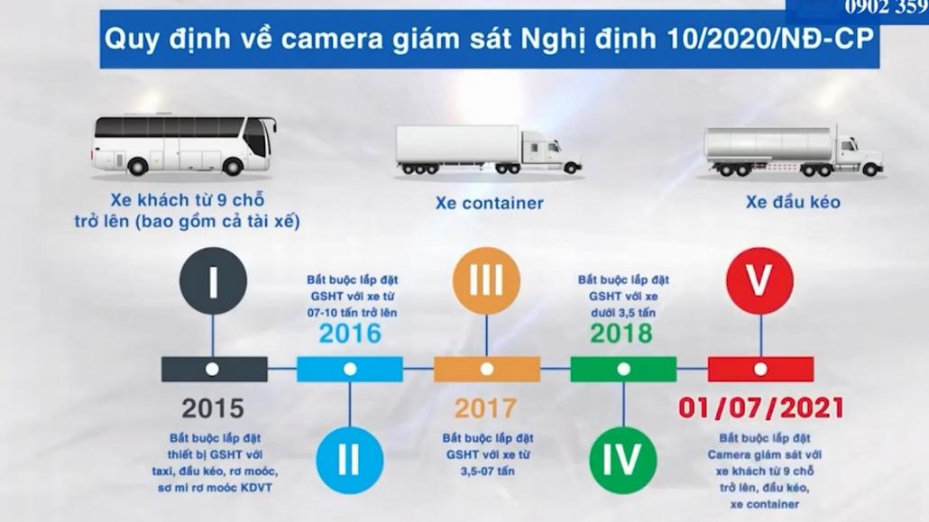 Từ 2/7/2021, phương tiện kinh doanh vận tải không lắp camera giám sát sẽ bị phạt