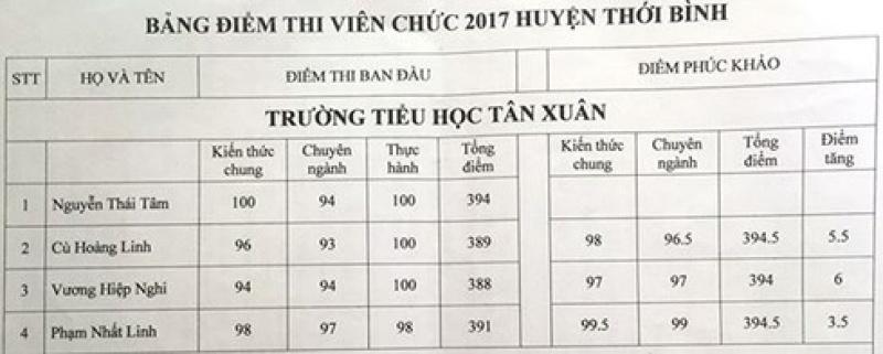 thi sinh thu khoa rot vien chuc sau phuc khao