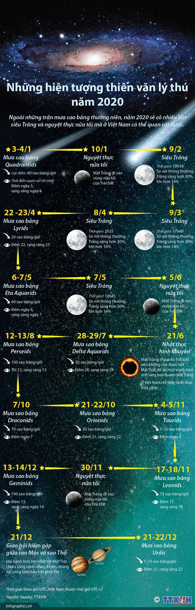 infographics nhung hien tuong thien van ly thu trong nam 2020