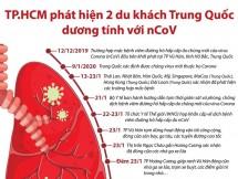 infographics dien bien cua dich viem phoi la do virus corona