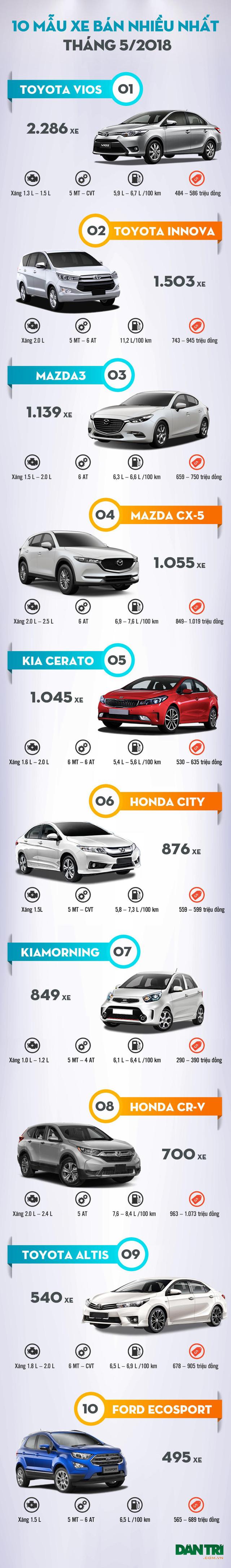 top 10 mau xe ban nhieu nhat thang 52018