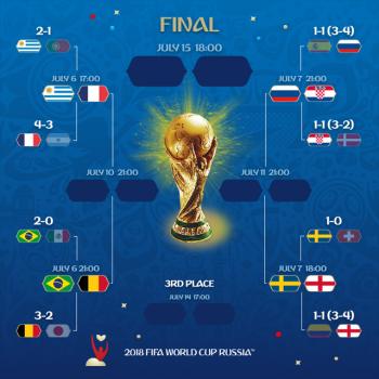 dai chien phap uruguay va brazil bi o tu ket world cup 2018
