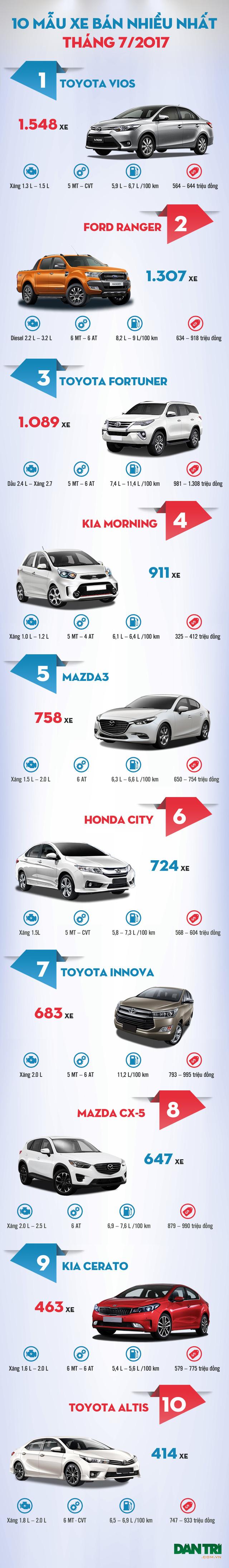top 10 mau xe ban nhieu nhat thang 72017