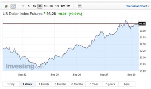 Tỷ giá trung tâm VND/USD tiếp tục tăng mạnh ngày 28/9