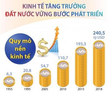 infographics kinh te tang truong dat nuoc vung buoc phat trien