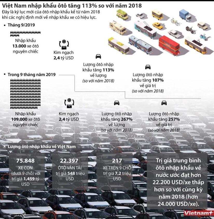 infographics viet nam nhap khau oto tang 113 so voi nam 2018