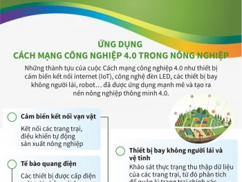 infographics ung dung cach mang cong nghiep 40 trong nong nghiep