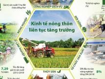 infographics kinh te nong thon lien tuc tang truong