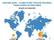 infographics lhq 74 nam vi mot the gioi hoa binh thinh vuong