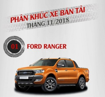 Phân khúc bán tải tháng 11/2018: Ford Ranger độc chiếm ngôi đầu