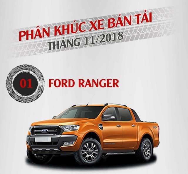 phan khuc ban tai thang 112018 ford ranger doc chiem ngoi dau