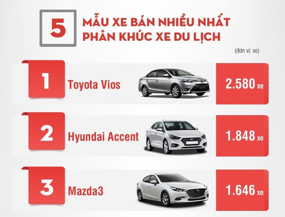 Thị trường ôtô trong nước tháng 11/2018: Toyota vẫn là số 1, Hyundai bám sát