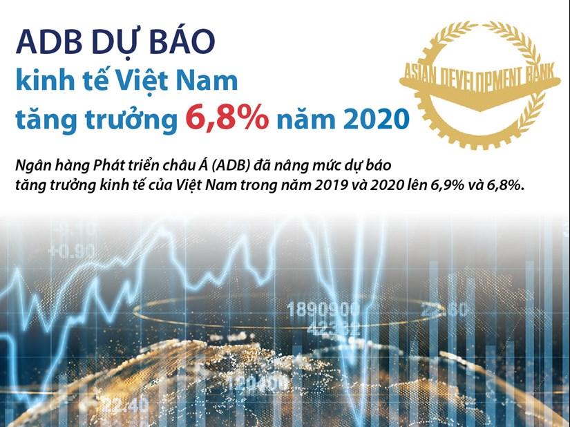 infographics adb du bao kinh te viet nam tang truong 68 nam 2020