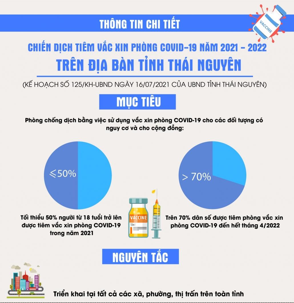 [Infographic] Thông tin chi tiết Chiến dịch tiêm vắc xin phòng COVID-19 năm 2021-2022 trên địa bàn tỉnh Thái Nguyên