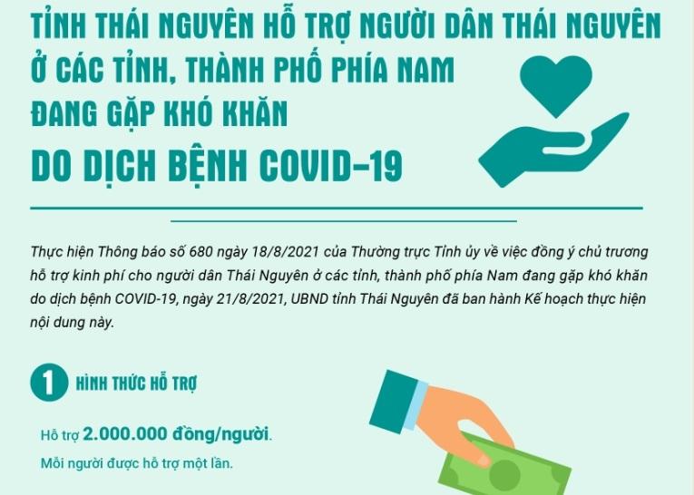 [Infographic] Tỉnh Thái Nguyên hỗ trợ người dân Thái Nguyên ở các tỉnh, thành phố phía Nam đang gặp khó khăn do dịch bệnh COVID-19