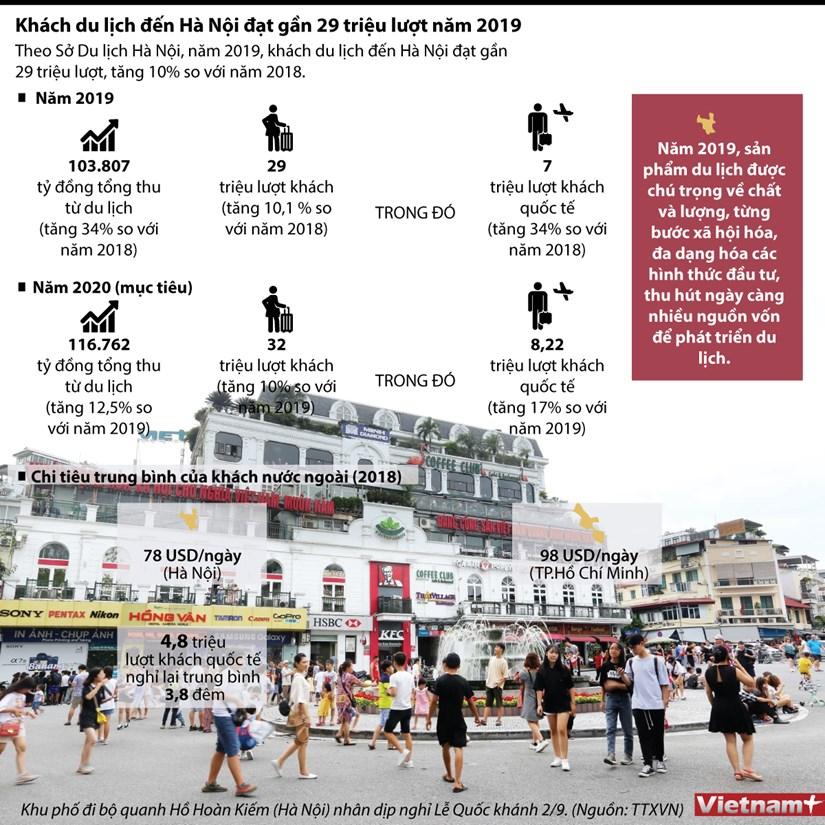 infographics gan 29 trieu luot du khach den ha noi trong nam 2019