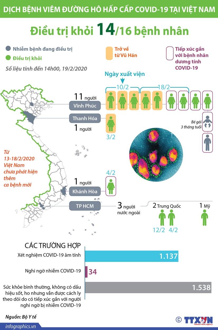 infographics viet nam dieu tri khoi 14 ca benh nhiem covid 19