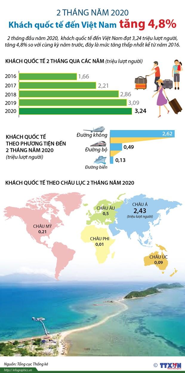 [Infographics] 2 tháng đầu năm, khách quốc tế đến Việt Nam tăng 4,8%