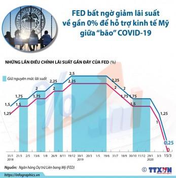 infographics fed bat ngo giam lai suat de ho tro kinh te my