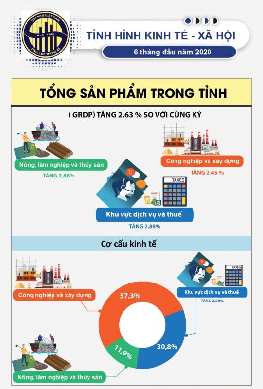 [Infographic] Kinh tế - Xã hội Thái Nguyên 6 tháng đầu năm 2020 qua các con số