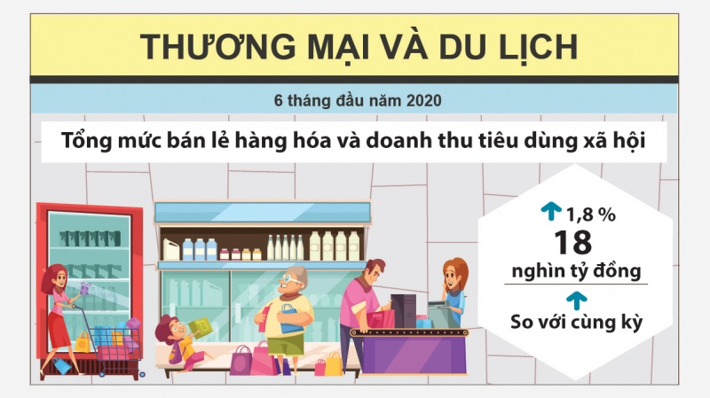 infographic kinh te xa hoi thai nguyen 6 thang dau nam 2020 qua cac con so