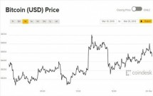 gia bitcoin hom nay van tang manh sau nhung song gio