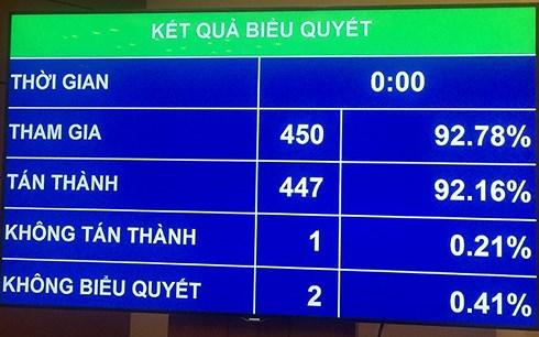 quoc hoi chot chi tieu gdp 2019 tang 66 68
