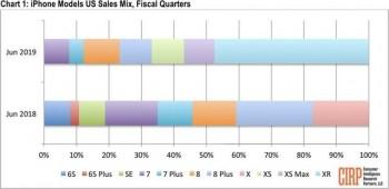 """Bất ngờ khi món """"hàng ế"""" của Apple chiếm gần 50% doanh số bán hàng ở Mỹ"""