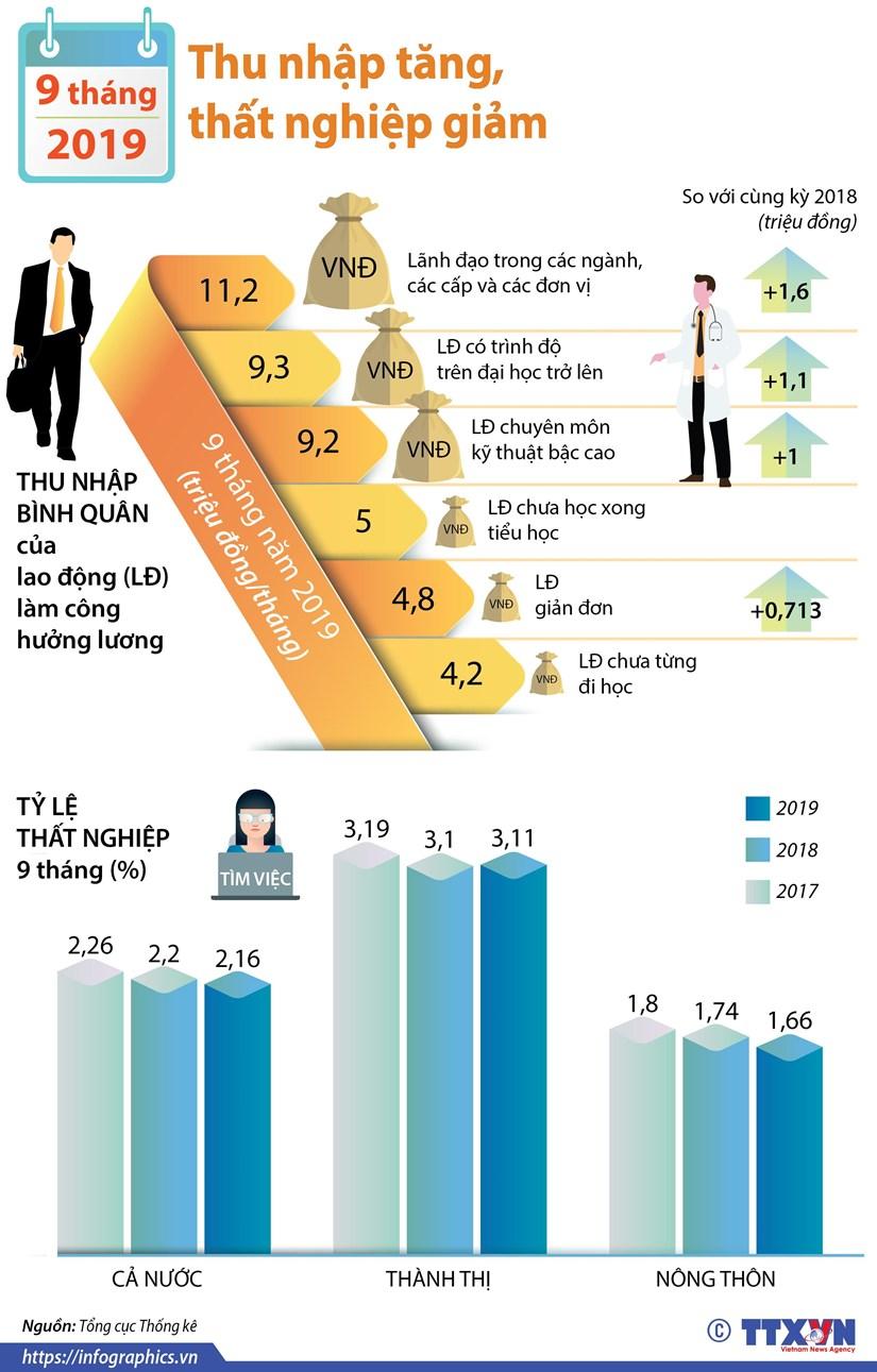 infographics 9 thang nam 2019 thu nhap tang that nghiep giam