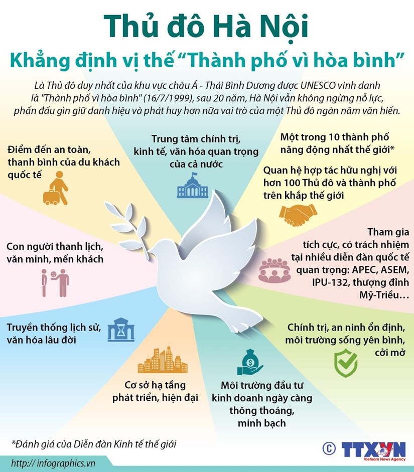 infographics ha noi khang dinh vi the thanh pho vi hoa binh