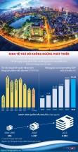 infographics kinh te thu do ha noi khong ngung phat trien