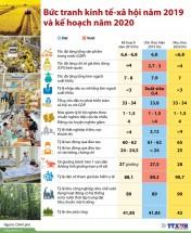 infographics buc tranh kinh te xa hoi nam 2019 va ke hoach nam 2020
