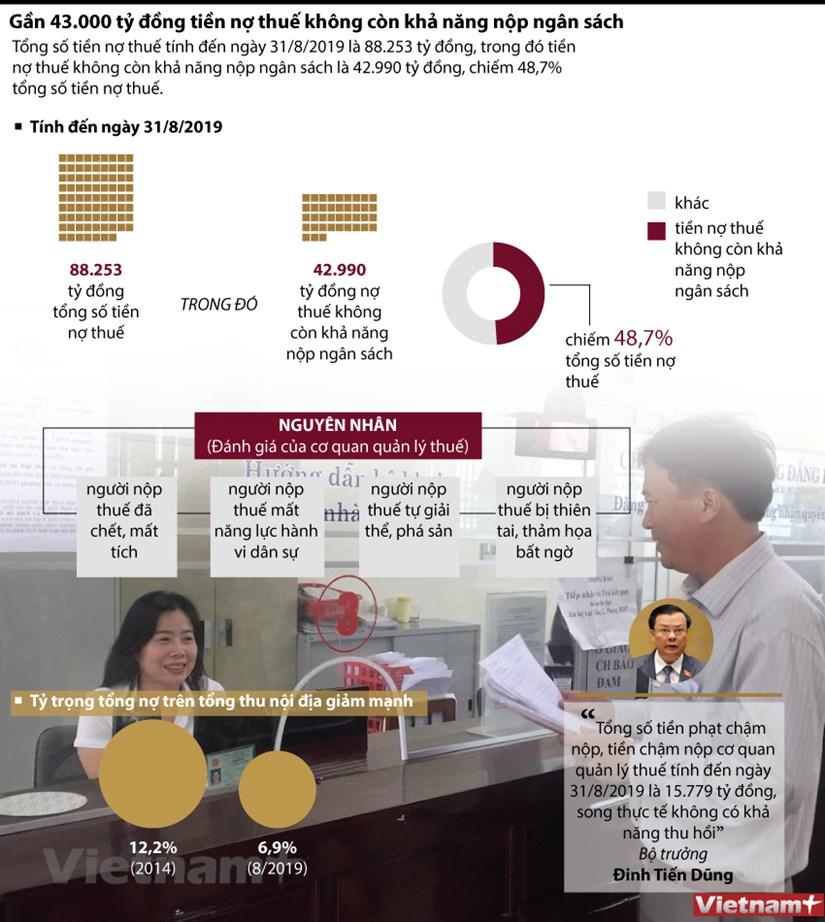 Gần 43.000 tỷ đồng tiền nợ thuế không có khả năng thu hồi