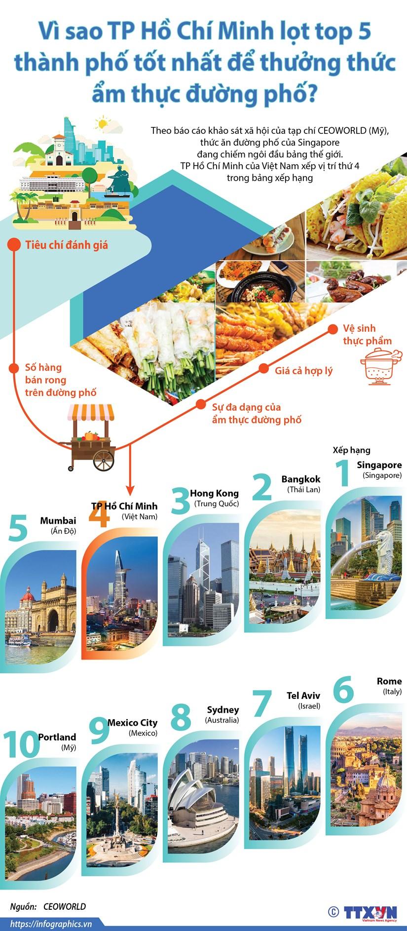 Vì sao TP.HCM lọt top 5 thành phố thưởng thức ẩm thực đường phố?