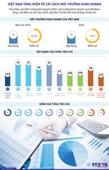 [Infographics] Việt Nam tăng điểm về cải cách môi trường kinh doanh