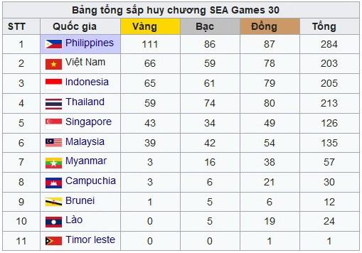 bang tong sap sea games 30 bong da nu dua viet nam tro lai top 2