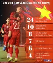 infographics u22 viet nam va nhung con so thu vi tai sea games 30