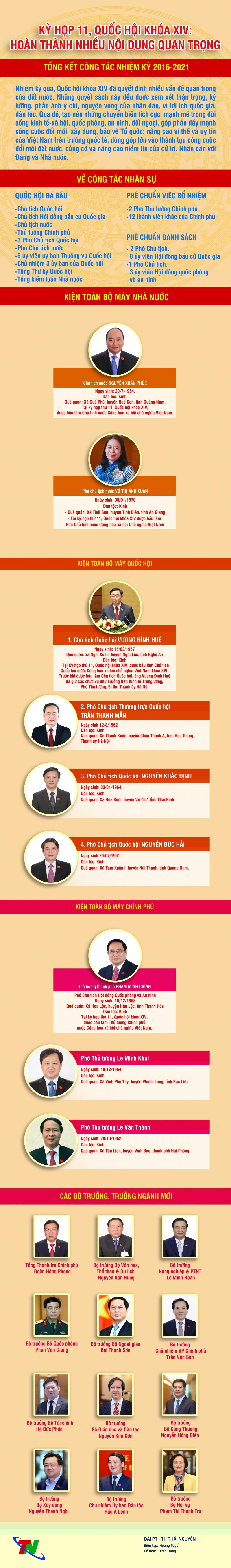 [Infographics] Kỳ họp thứ 11 Quốc hội XIV ((Diễn ra từ ngày 24/3/2021 đến ngày 8/4/2021)