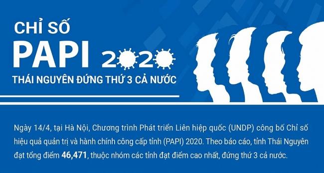 [Infographics] Chỉ số PAPI 2020: Thái Nguyên đứng thứ 3 cả nước