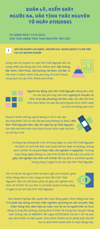 [Infographics] Thái Nguyên: Quản lý, kiểm soát người ra, vào tỉnh từ ngày 27/5/2021