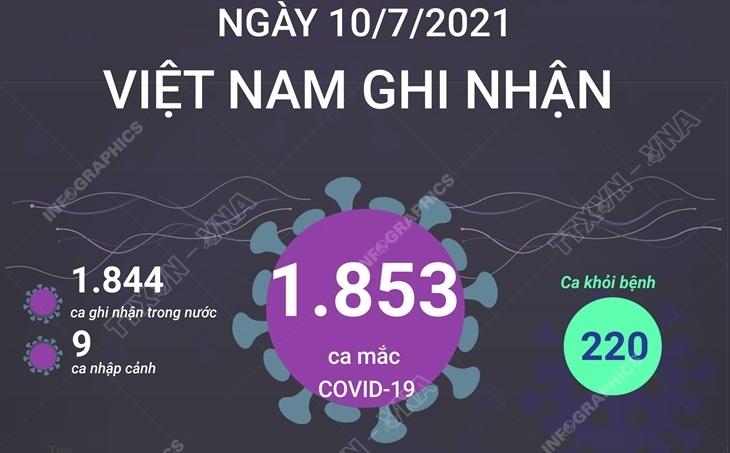 Ngày 10/7, Việt Nam ghi nhận 1.853 ca mắc COVID-19