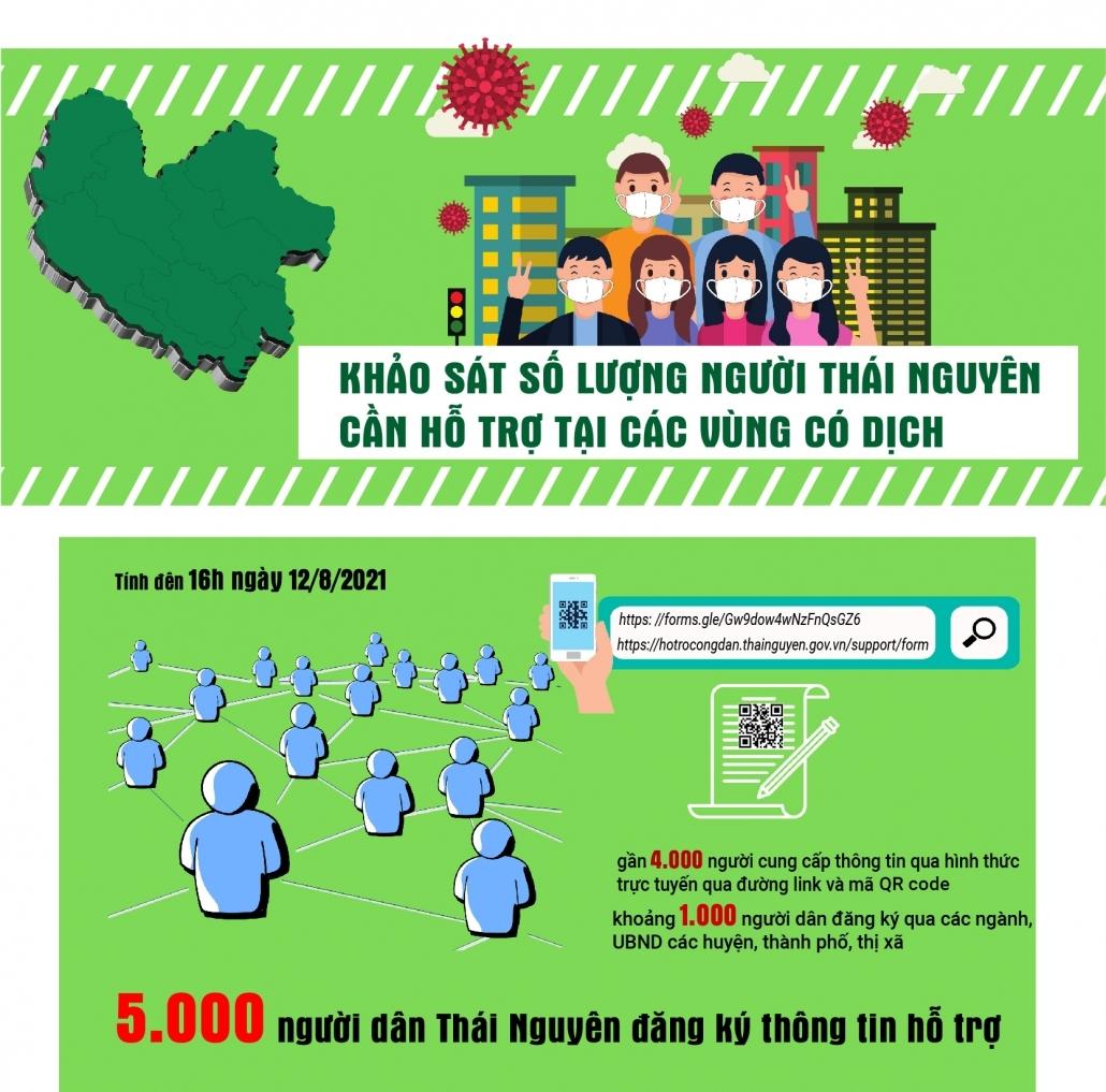 [Infographics] Khảo sát số lượng người Thái Nguyên cần hỗ trợ tại vùng dịch phía Nam