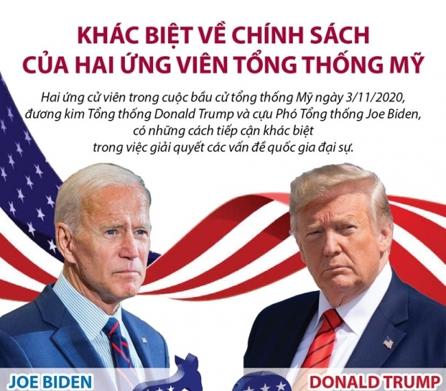 [Infographics] Khác biệt về chính sách của hai ứng viên Tổng thống Mỹ